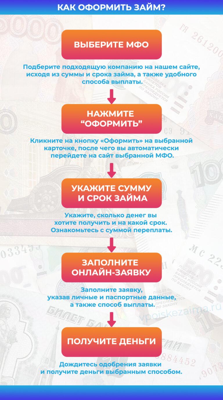 список мфо россии выдающих экспресс займы